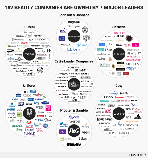 These 7 Companies Control Almost Every Single Beauty